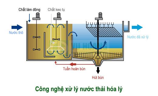 Công nghệ xử lý nước thải hóa lý