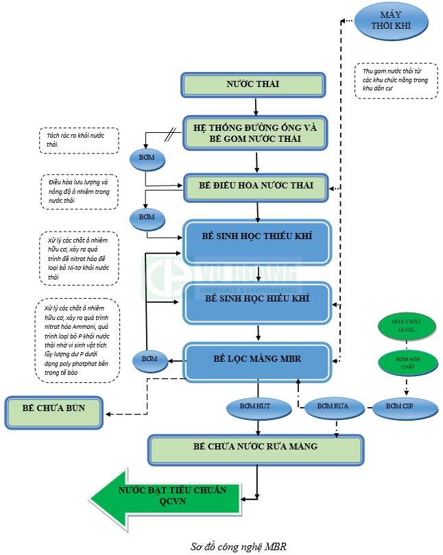 Sơ đồ công nghệ MBR xử lý nước thải
