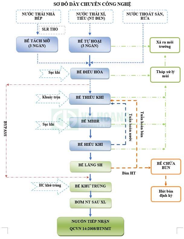 Sơ đồ công nghệ xử lý nước thải áp dụng công nghệ AAO- MBBR